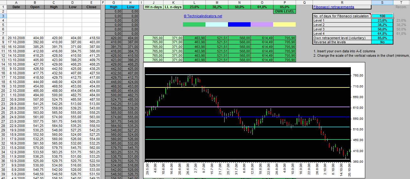 Fibonacci Retracements In A Chart Excel File For Download