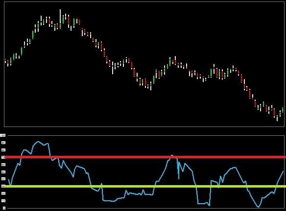 intraday_momentum_index_imi_indicator_buy_sell_levels_chart_excel