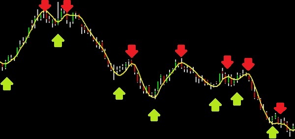 hma_hull_moving_average_chart_graph_trend_buy_sell_signals_red_green