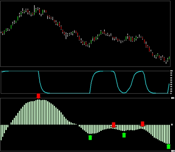 chart_schaff_trend_cycle_compared_macd_indicator