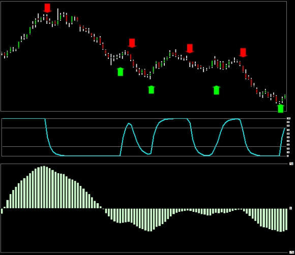 chart_schaff_trend_cycle_compared_macd_indicator_basic_settings