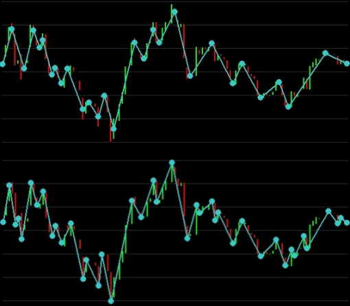zigzag indicator compared close high low price filters swings