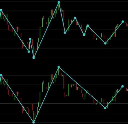 zig zag indicator filters compared price trends