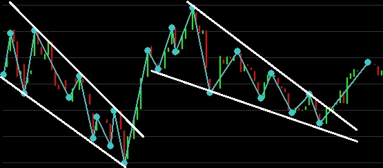 zigzag indicator price channels breaks trading strategy